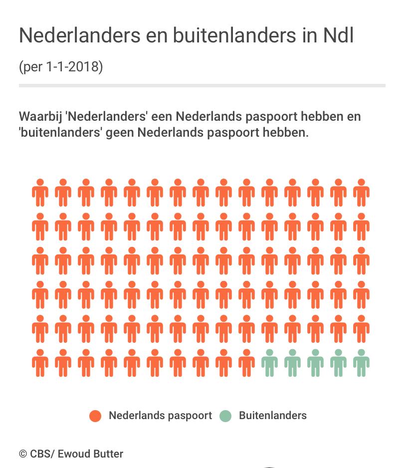Nederlanders Buitenlanders Allochtonen De Cijfers