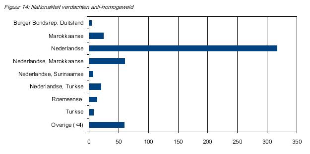 hoeveel nationaliteiten in amsterdam