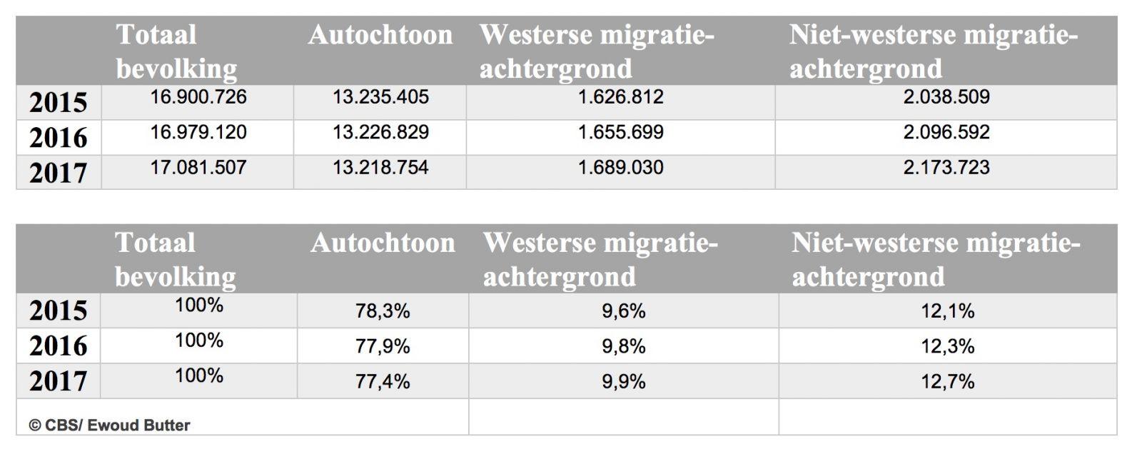 inwoners nederland 2018